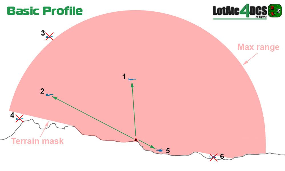 Detection Profile - LotAtc